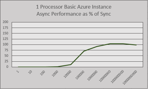 1 Processor Basic Instance Performance Line Graph
