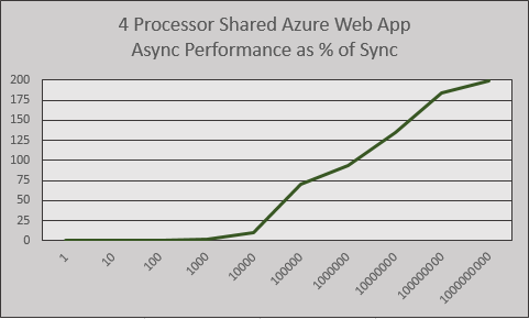 4 Processor Shared Web App Performance Line Graph